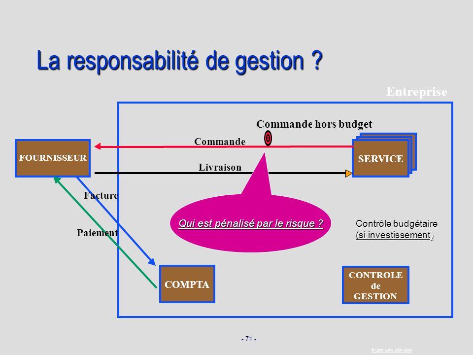 - 71 - © Léon Lévy 2001-2004 La responsabilité de gestion ? SERVICE FOURNISSEUR Commande Livraison Facture Paiement COMPTA Entreprise Commande hors bu