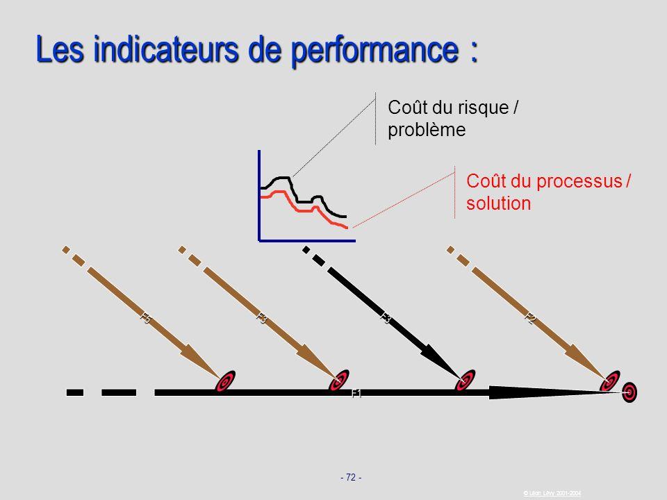 - 72 - © Léon Lévy 2001-2004 Les indicateurs de performance : Coût du processus / solution F1 F2 F3F5 F3 Coût du risque / problème