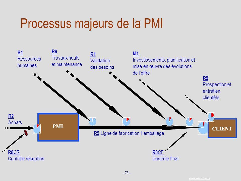 - 73 - © Léon Lévy 2001-2004 CLIENT R5 Ligne de fabrication 1 emballage PMI R2 Achats R1 Validation des besoins R8 CF Contrôle final R8 CR Contrôle ré