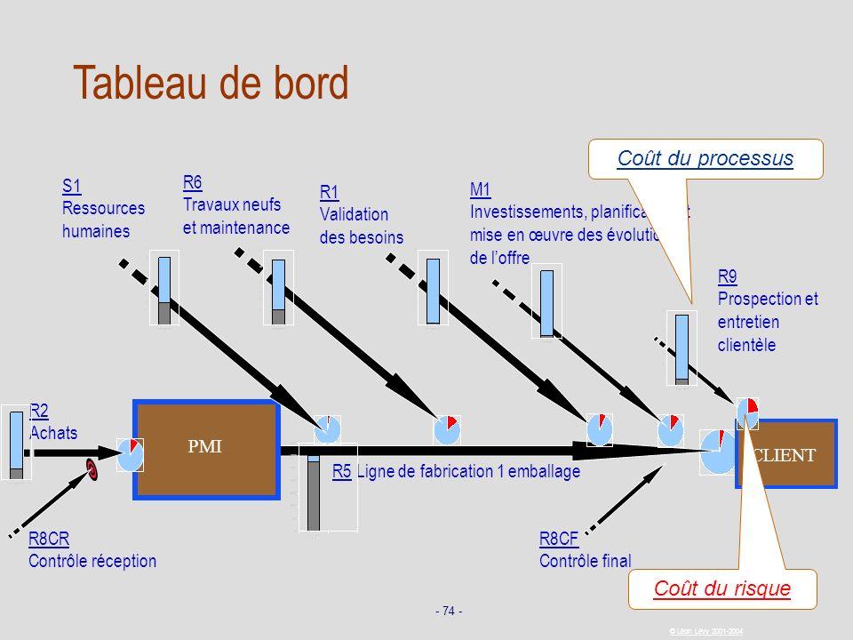 - 74 - © Léon Lévy 2001-2004 CLIENT R5 Ligne de fabrication 1 emballage PMI R2 Achats R1 Validation des besoins R8CF Contrôle final R8CR Contrôle réce