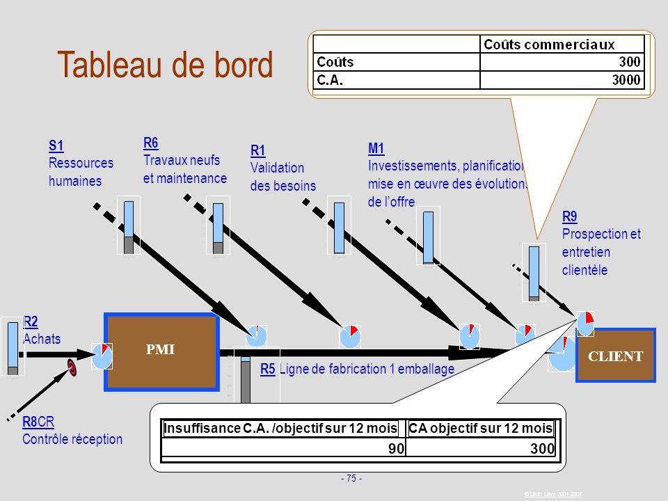 - 75 - © Léon Lévy 2001-2004 CLIENT R5 Ligne de fabrication 1 emballage PMI R2 Achats R1 Validation des besoins R8 CF Contrôle final R8 CR Contrôle ré