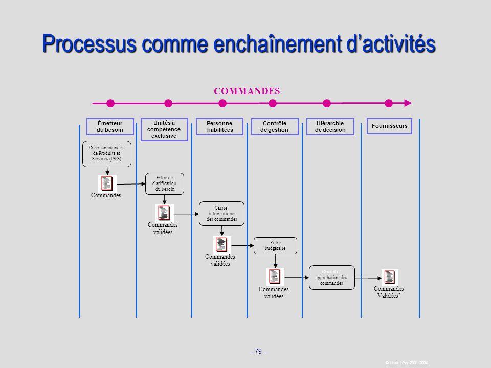 - 79 - © Léon Lévy 2001-2004 Processus comme enchaînement dactivités COMMANDES Fournisseurs Émetteur du besoin Unités à compétence exclusive Personne