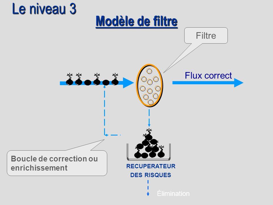 Modèle de filtre Boucle de correction ou enrichissement Flux correct Filtre Élimination RECUPERATEUR DES RISQUES Le niveau 3