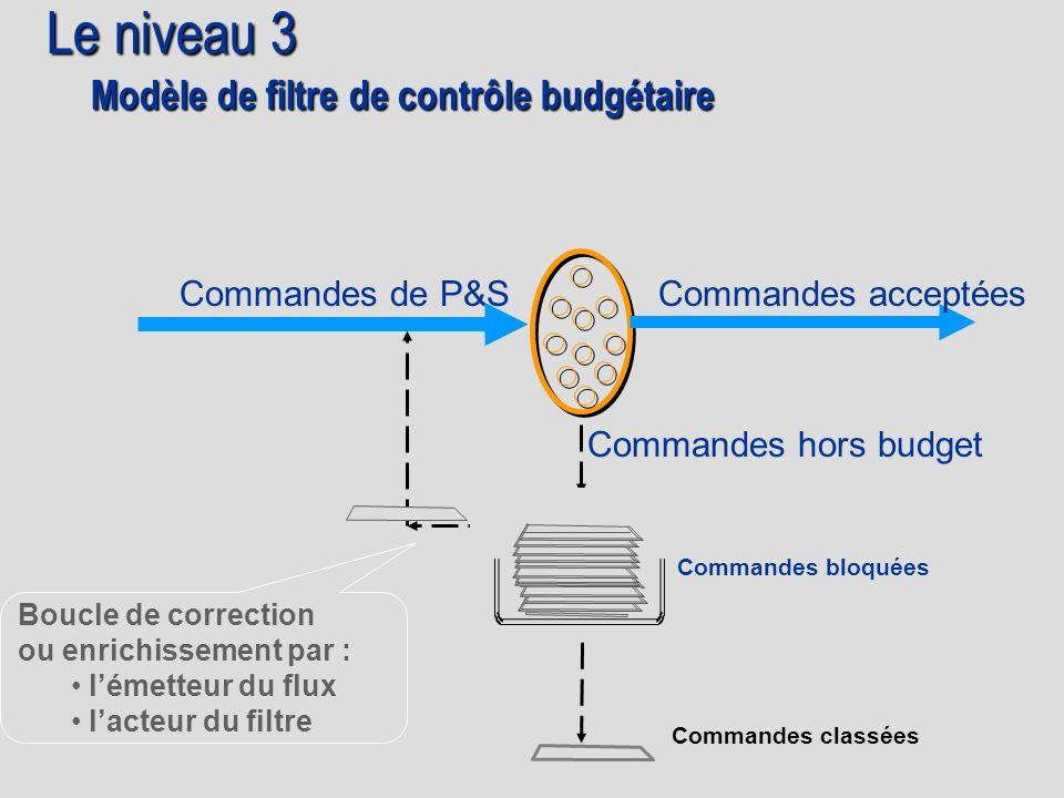 Modèle de filtre de contrôle budgétaire Commandes bloquées Boucle de correction ou enrichissement par : lémetteur du flux lacteur du filtre Commandes