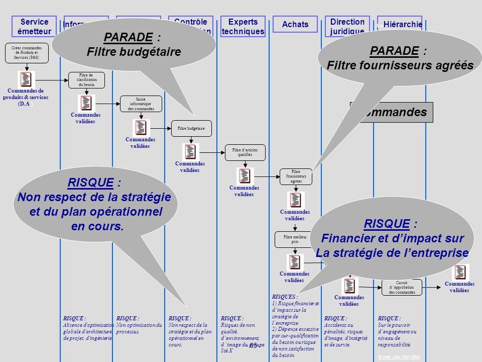 - 85 - © Léon Lévy 2001-2004 Service émetteur Informatique Personne habilitées Contrôle de gestion Experts techniques Achats Direction juridique Comma