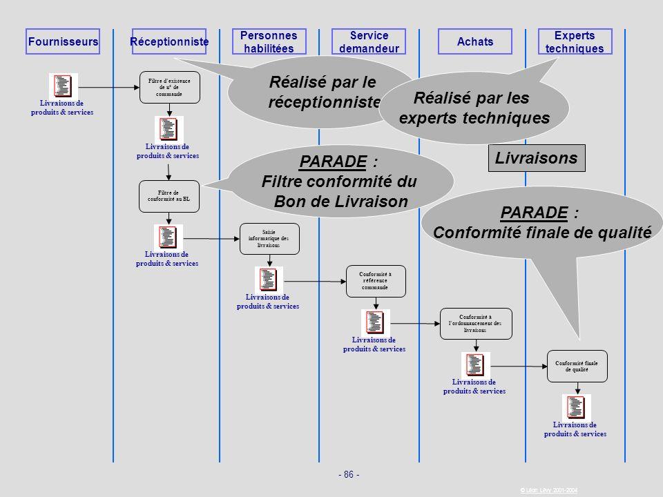 - 86 - © Léon Lévy 2001-2004 FournisseursRéceptionniste Personnes habilitées Service demandeur Achats Experts techniques Livraisons de produits & serv