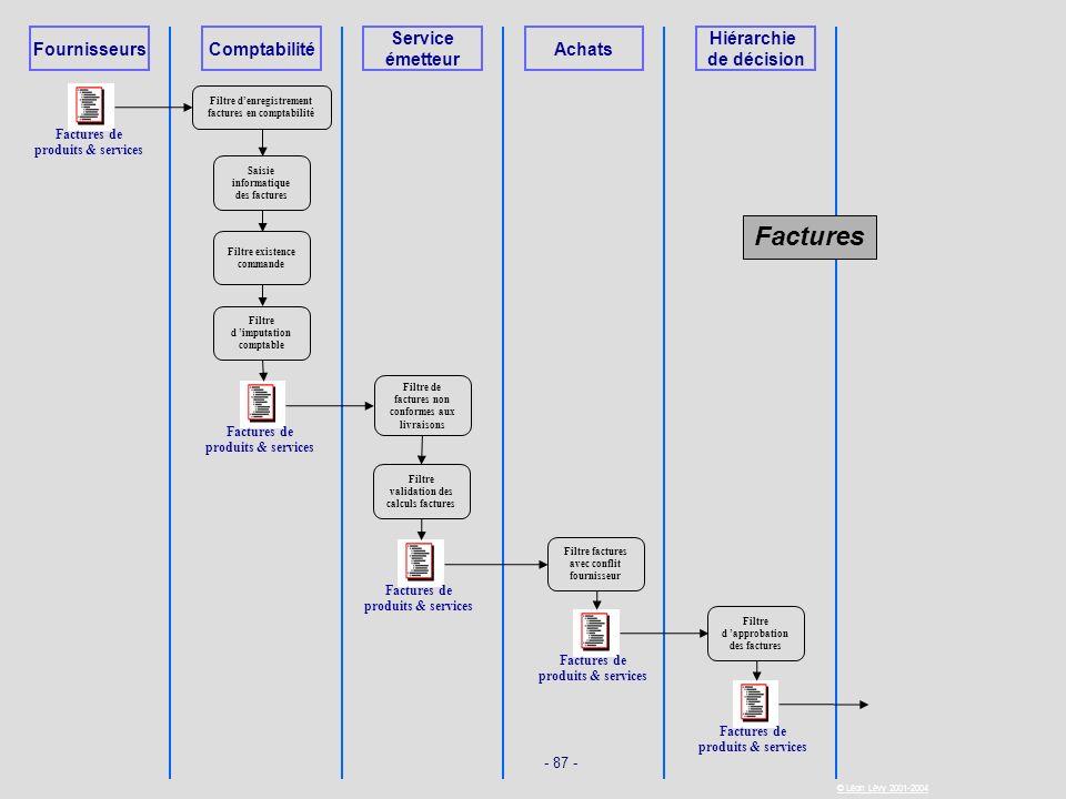 - 87 - © Léon Lévy 2001-2004 FournisseursComptabilité Service émetteur Achats Hiérarchie de décision Factures de produits & services Filtre denregistr
