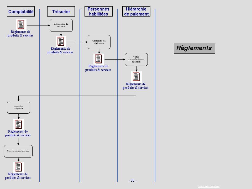 - 88 - © Léon Lévy 2001-2004 ComptabilitéTrésorier Personnes habilitées Hiérarchie de paiement Règlements de produits & services Filtre gestion de tré