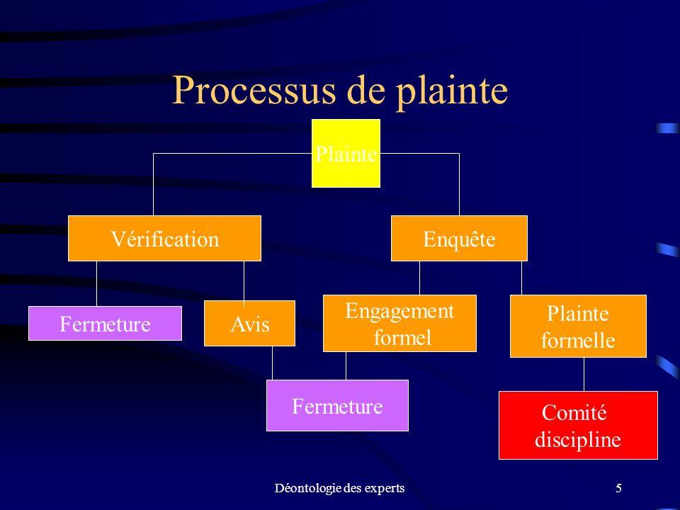 Déontologie des experts5 Processus de plainte Plainte VérificationEnquête Fermeture Avis Engagement formel Plainte formelle Fermeture Comité disciplin