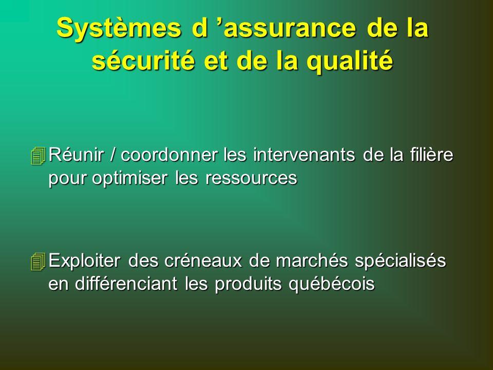 Systèmes d assurance de la sécurité et de la qualité 4Réunir / coordonner les intervenants de la filière pour optimiser les ressources 4Exploiter des