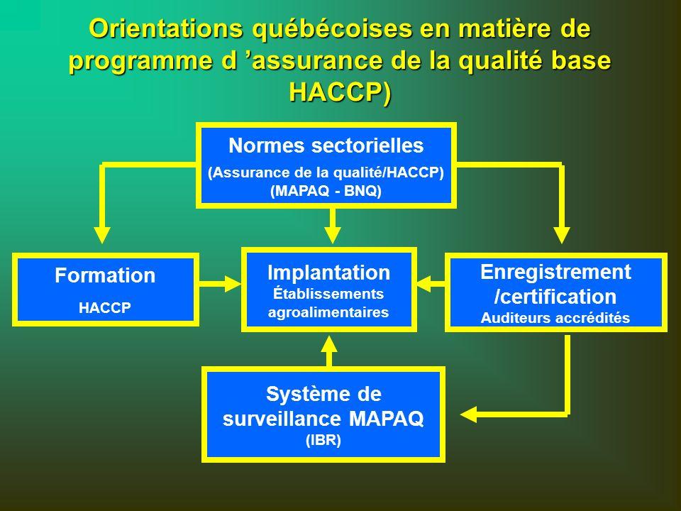 Normes sectorielles (Assurance de la qualité/HACCP) (MAPAQ - BNQ) Formation HACCP Implantation Établissements agroalimentaires Système de surveillance