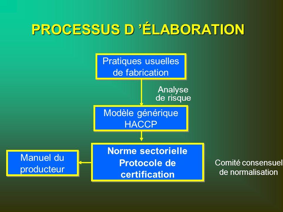 PROCESSUS D ÉLABORATION Modèle générique HACCP Modèle générique HACCP Pratiques usuelles de fabrication Pratiques usuelles de fabrication Analyse de r