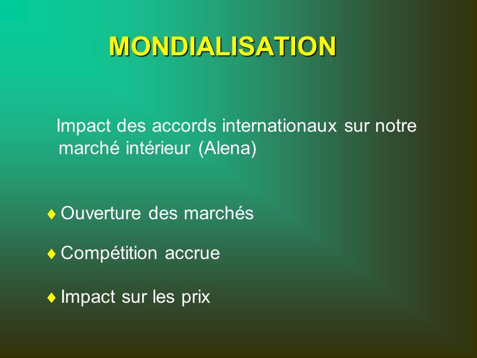MONDIALISATION Ouverture des marchés Compétition accrue Impact sur les prix Impact des accords internationaux sur notre marché intérieur (Alena)