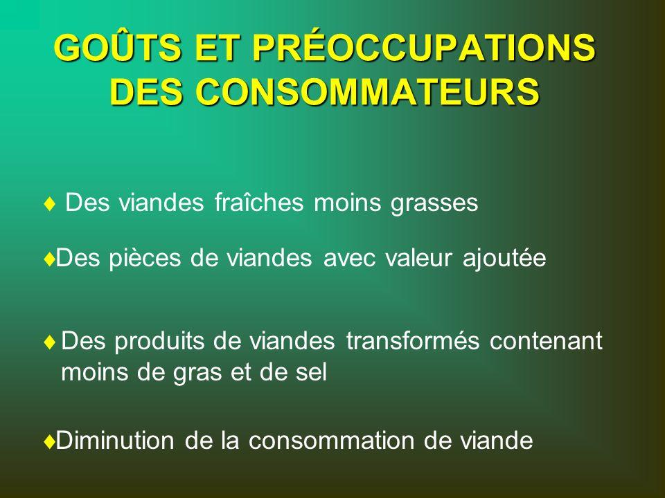 GOÛTS ET PRÉOCCUPATIONS DES CONSOMMATEURS Des pièces de viandes avec valeur ajoutée Des produits de viandes transformés contenant moins de gras et de