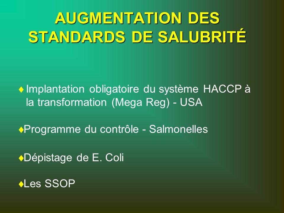 AUGMENTATION DES STANDARDS DE SALUBRITÉ Programme du contrôle - Salmonelles Dépistage de E. Coli Les SSOP Implantation obligatoire du système HACCP à