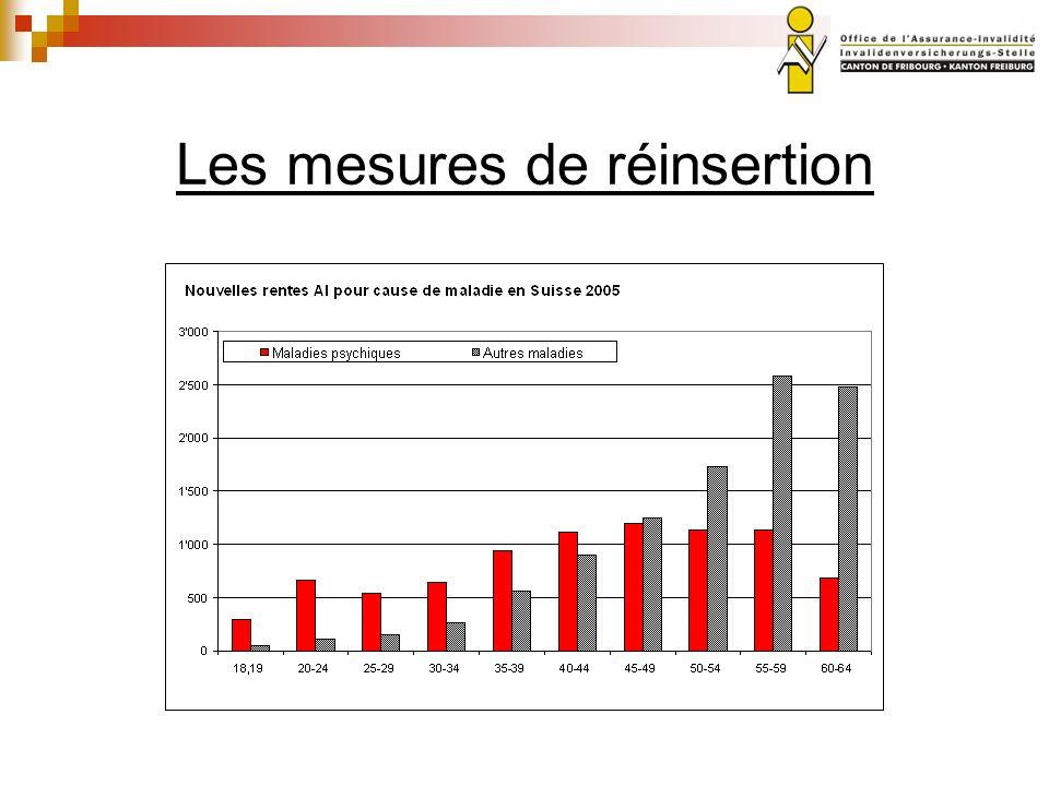 Mesures professionnelles 50% Les mesures de réinsertion consistent en une préparation ciblée à lexercice, sur le marché primaire de lemploi, dune activité propre à exclure loctroi dune rente ou à réduire celle-ci.