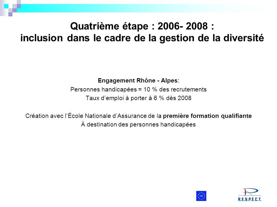Quatrième étape : 2006- 2008 : inclusion dans le cadre de la gestion de la diversité Engagement Rhône - Alpes: Personnes handicapées = 10 % des recrut