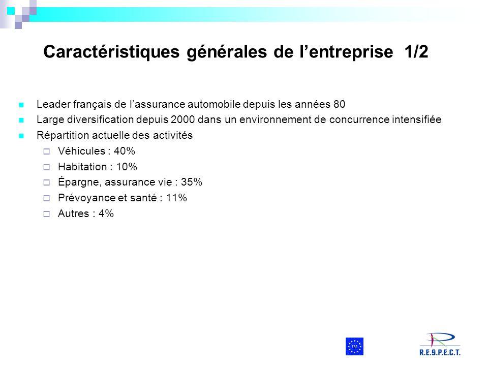 Caractéristiques générales de lentreprise 1/2 Leader français de lassurance automobile depuis les années 80 Large diversification depuis 2000 dans un