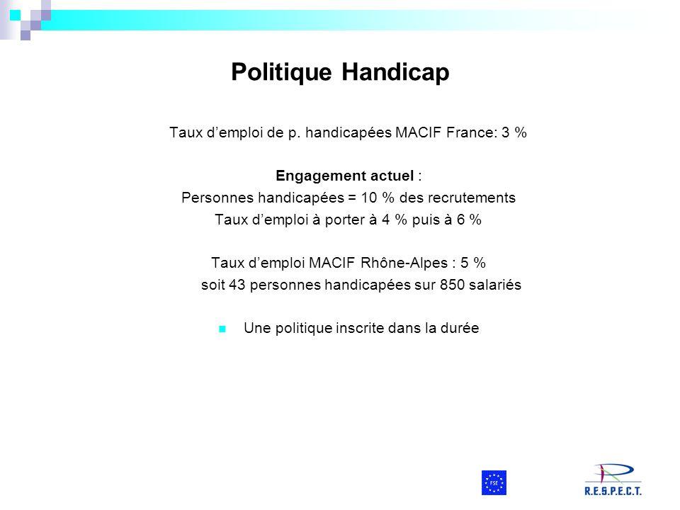 Politique Handicap Taux demploi de p. handicapées MACIF France: 3 % Engagement actuel : Personnes handicapées = 10 % des recrutements Taux demploi à p