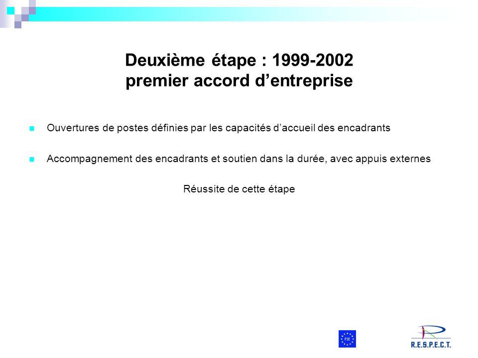 Deuxième étape : 1999-2002 premier accord dentreprise Ouvertures de postes définies par les capacités daccueil des encadrants Accompagnement des encad