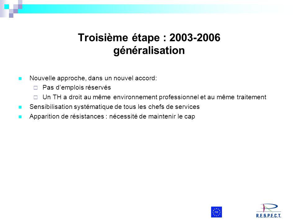 Troisième étape : 2003-2006 généralisation Nouvelle approche, dans un nouvel accord: Pas demplois réservés Un TH a droit au même environnement profess