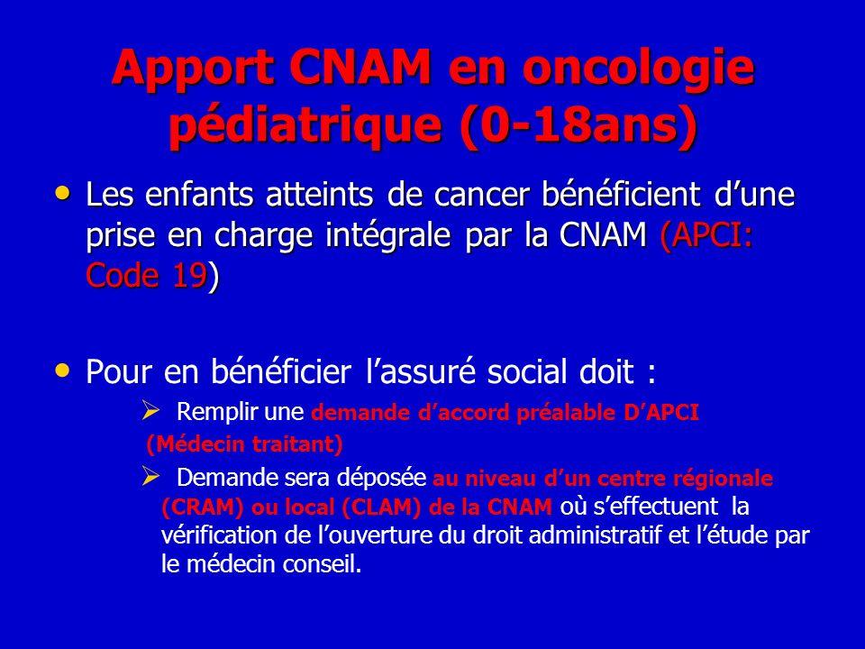 Apport CNAM en oncologie pédiatrique (0-18ans) Les enfants atteints de cancer bénéficient dune prise en charge intégrale par la CNAM (APCI: Code 19) L