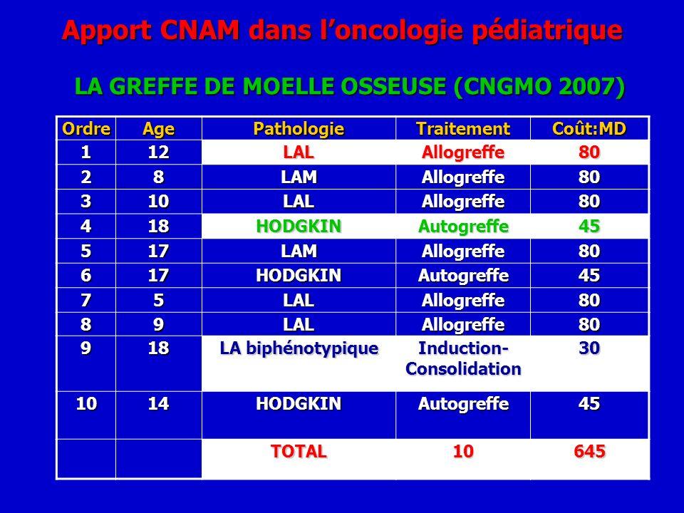 Apport CNAM dans loncologie pédiatrique LA GREFFE DE MOELLE OSSEUSE (CNGMO 2007) OrdreAgePathologieTraitementCoût:MD 112LALAllogreffe80 28LAMAllogreff
