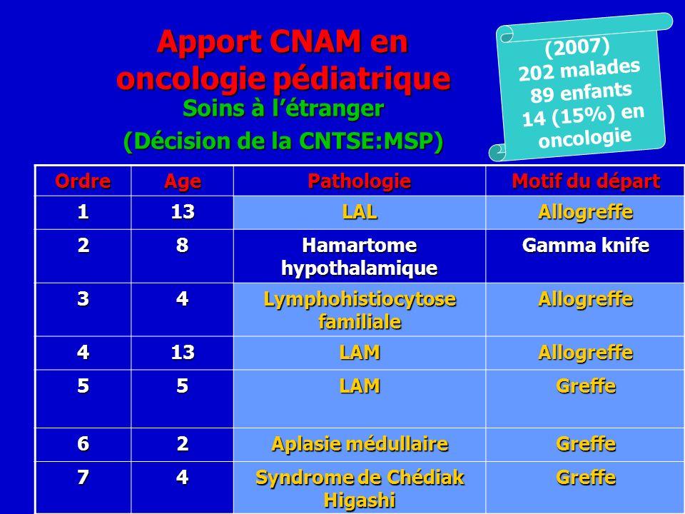 Apport CNAM en oncologie pédiatrique Soins à létranger (Décision de la CNTSE:MSP) (2007) 202 malades 89 enfants 14 (15%) en oncologieOrdreAgePathologi