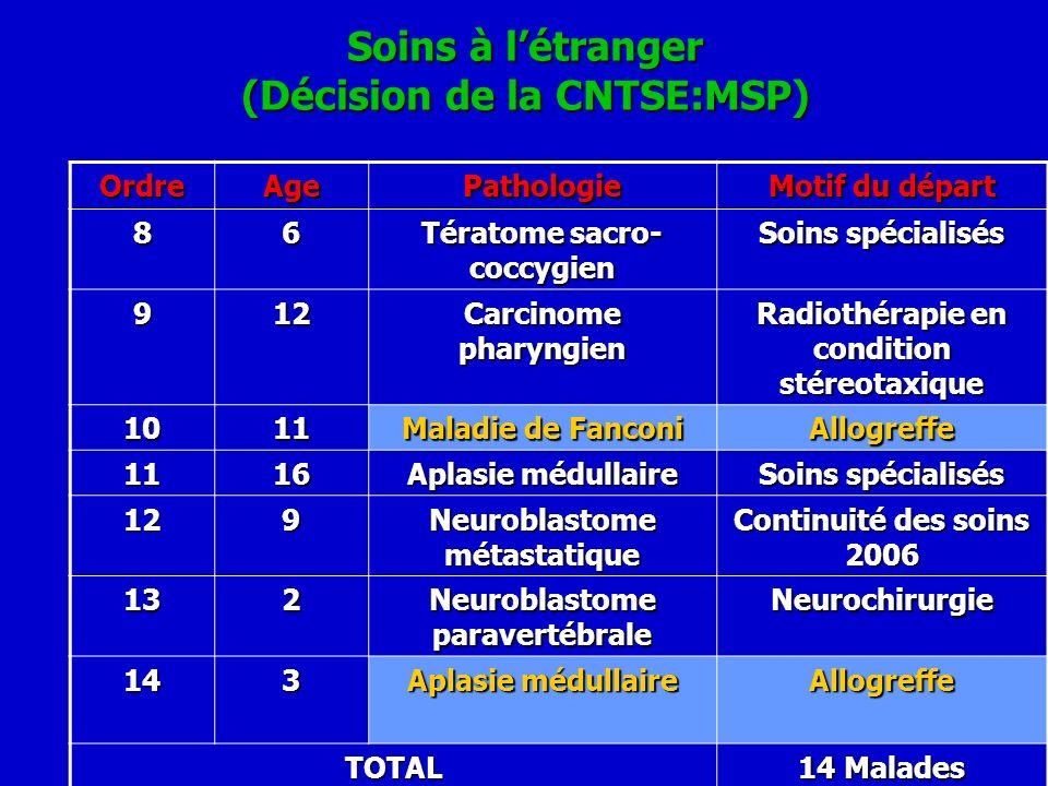 Soins à létranger (Décision de la CNTSE:MSP) OrdreAgePathologie Motif du départ 86 Tératome sacro- coccygien Soins spécialisés 912 Carcinome pharyngie