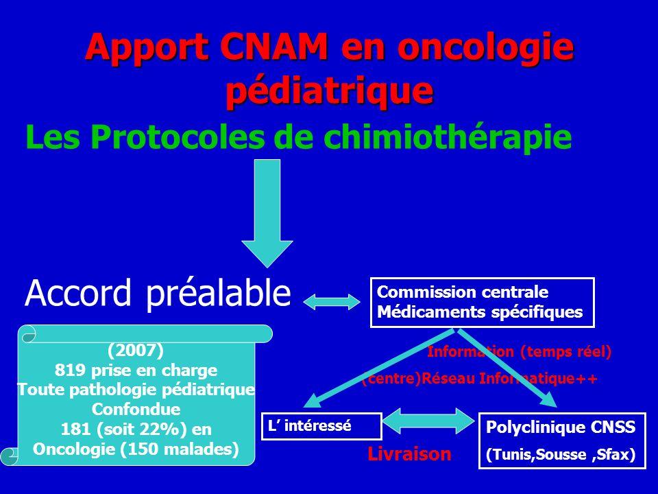 Apport CNAM en oncologie pédiatrique Les Protocoles de chimiothérapie Accord préalable Commission centrale Médicaments spécifiques Information (temps