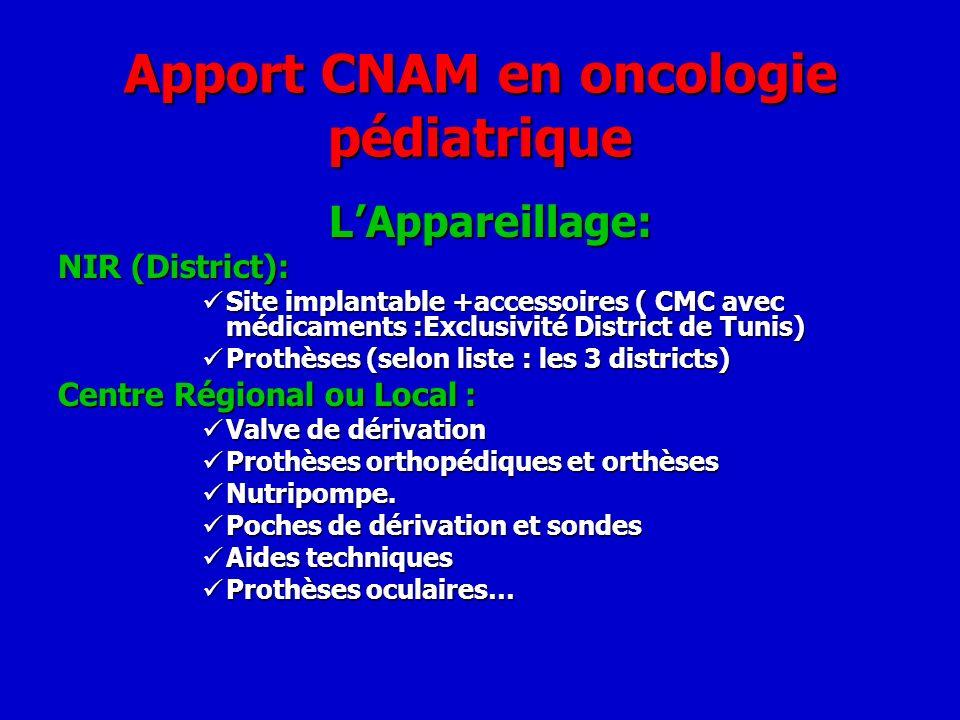 Apport CNAM en oncologie pédiatrique LAppareillage: NIR (District): Site implantable +accessoires ( CMC avec médicaments :Exclusivité District de Tuni
