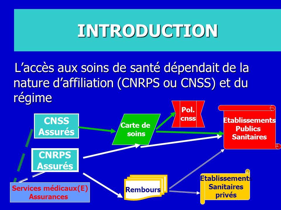 INTRODUCTION Laccès aux soins de santé dépendait de la nature daffiliation (CNRPS ou CNSS) et du régime Laccès aux soins de santé dépendait de la natu