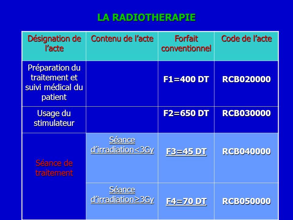 LA RADIOTHERAPIE Désignation de lacte Contenu de lacte Forfait conventionnel Code de lacte Préparation du traitement et suivi médical du patient F1=40
