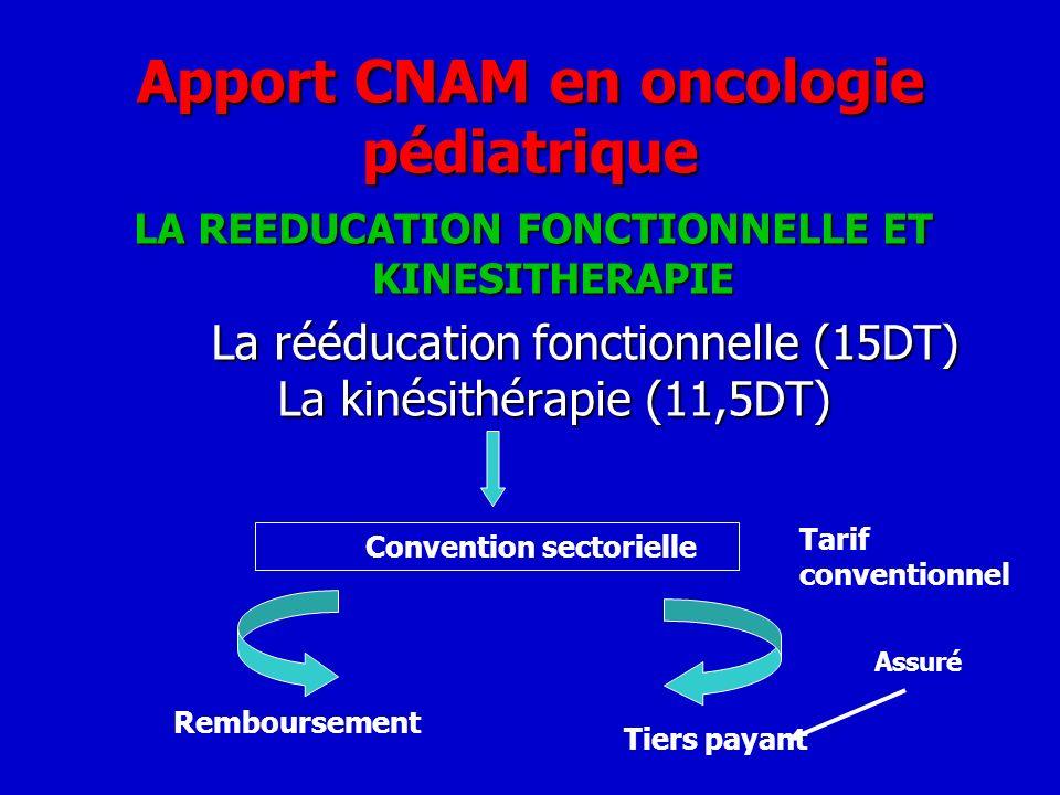 Apport CNAM en oncologie pédiatrique LA REEDUCATION FONCTIONNELLE ET KINESITHERAPIE La rééducation fonctionnelle (15DT) La kinésithérapie (11,5DT) La