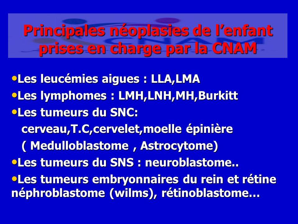 Principales néoplasies de lenfant prises en charge par la CNAM Les leucémies aigues : LLA,LMA Les leucémies aigues : LLA,LMA Les lymphomes : LMH,LNH,M