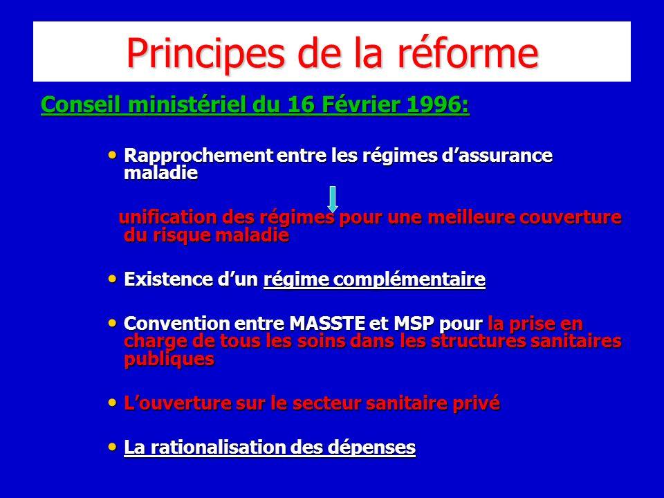 Principes de la réforme Conseil ministériel du 16 Février 1996: Rapprochement entre les régimes dassurance maladie Rapprochement entre les régimes das