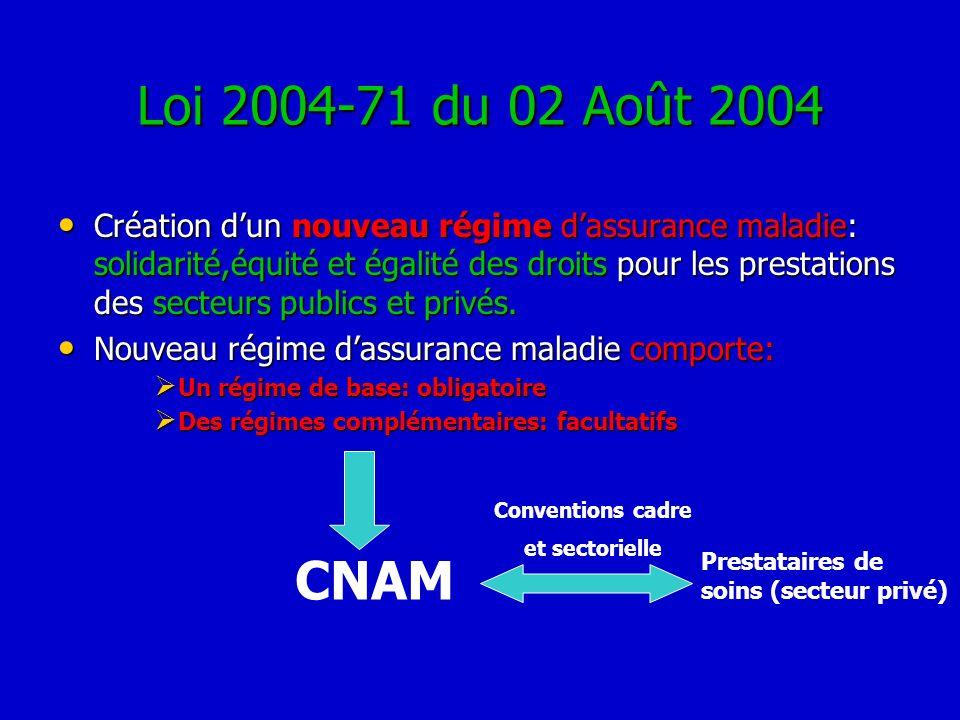 Loi 2004-71 du 02 Août 2004 Création dun nouveau régime dassurance maladie: solidarité,équité et égalité des droits pour les prestations des secteurs