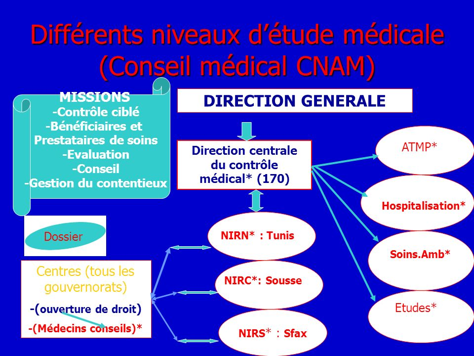 Différents niveaux détude médicale (Conseil médical CNAM) DIRECTION GENERALE Direction centrale du contrôle médical* (170) ATMP* Hospitalisation* Soin