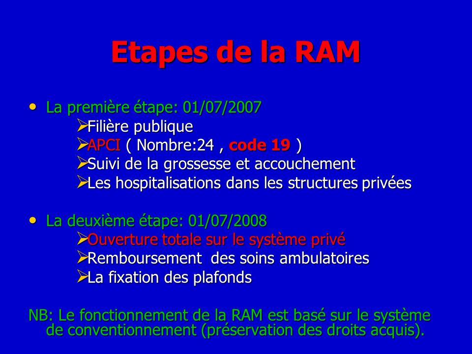 Etapes de la RAM La première étape: 01/07/2007 La première étape: 01/07/2007 Filière publique Filière publique APCI ( Nombre:24, code 19 ) APCI ( Nomb