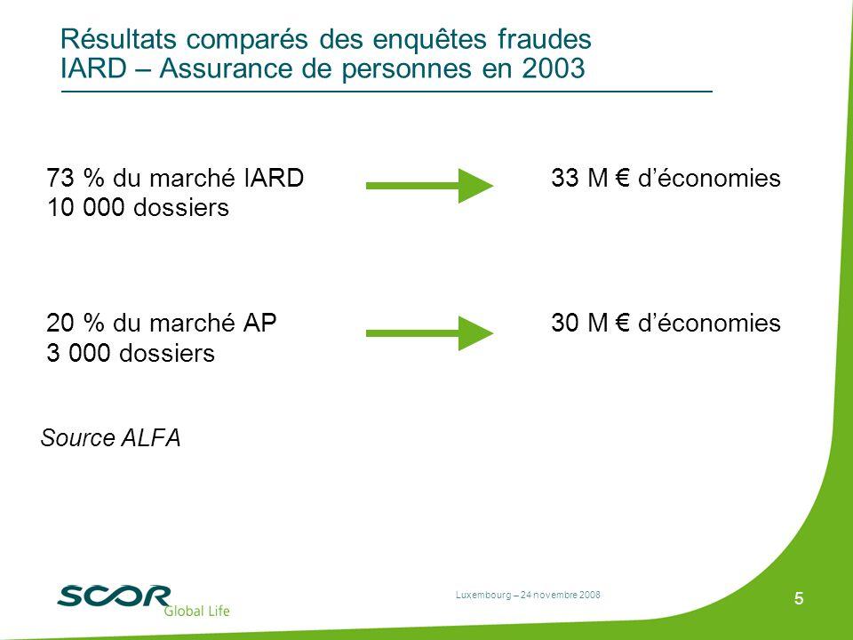Luxembourg – 24 novembre 2008 5 Résultats comparés des enquêtes fraudes IARD – Assurance de personnes en 2003 73 % du marché IARD33 M déconomies 10 00