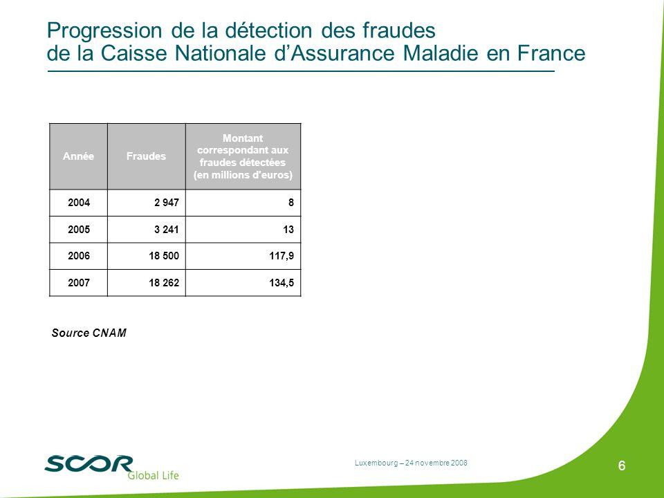 Luxembourg – 24 novembre 2008 6 Progression de la détection des fraudes de la Caisse Nationale dAssurance Maladie en France AnnéeFraudes Montant corre