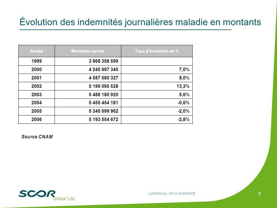 Luxembourg – 24 novembre 2008 7 Évolution des indemnités journalières maladie en montants AnnéeMontants versésTaux d'évolution en % 19993 968 358 599