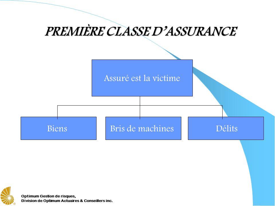 Optimum Gestion de risques, Division de Optimum Actuaires & Conseillers inc. PREMIÈRE CLASSE DASSURANCE Assuré est la victime BiensBris de machinesDél