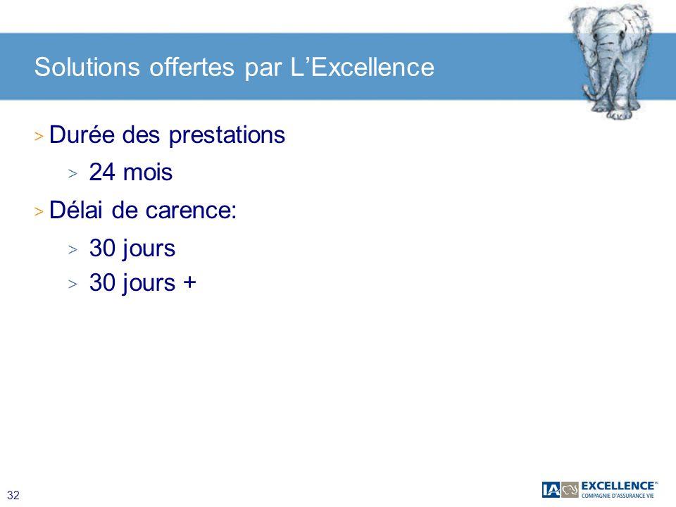 32 Solutions offertes par LExcellence > Durée des prestations > 24 mois > Délai de carence: > 30 jours > 30 jours +