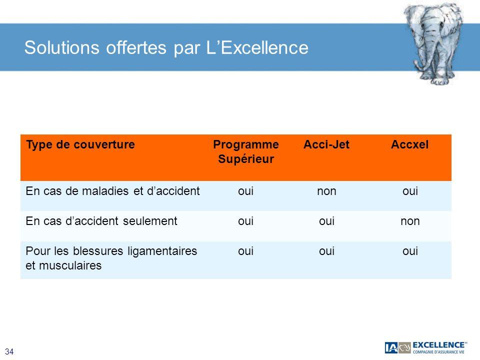 34 Solutions offertes par LExcellence Type de couvertureProgramme Supérieur Acci-JetAccxel En cas de maladies et daccidentouinonoui En cas daccident s
