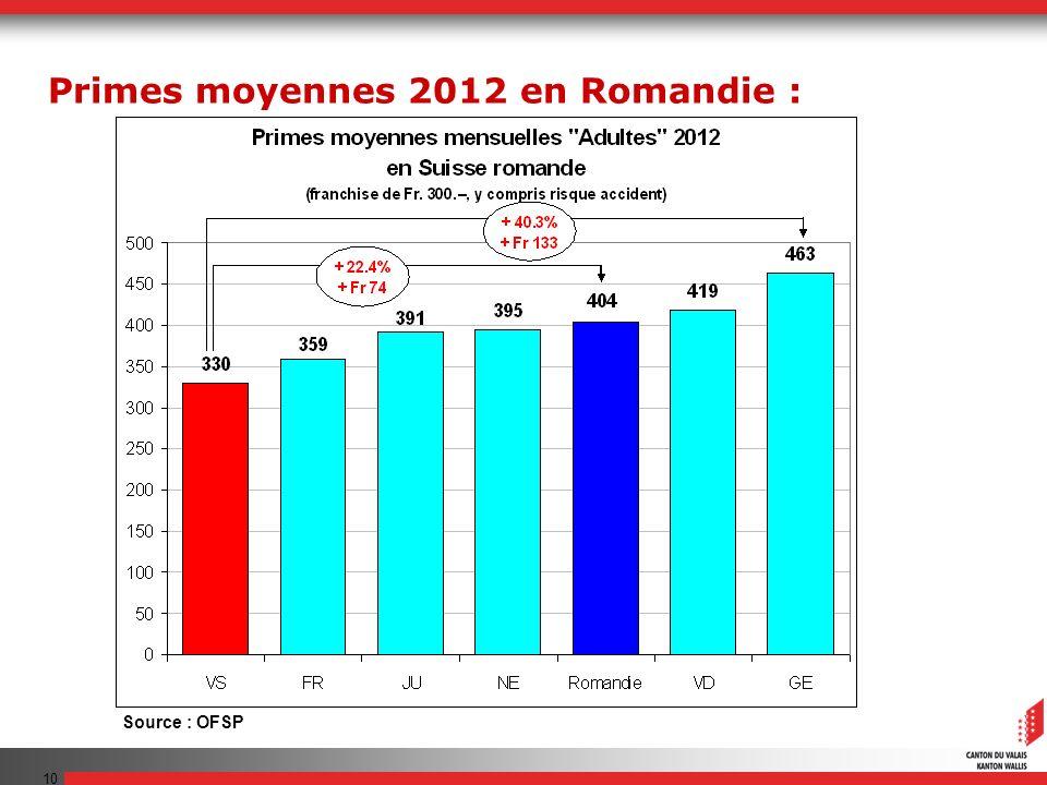 10 Source : OFSP Primes moyennes 2012 en Romandie :