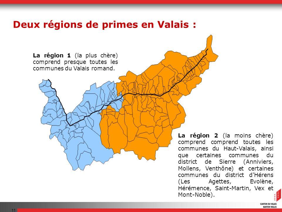 11 La région 1 (la plus chère) comprend presque toutes les communes du Valais romand. La région 2 (la moins chère) comprend comprend toutes les commun