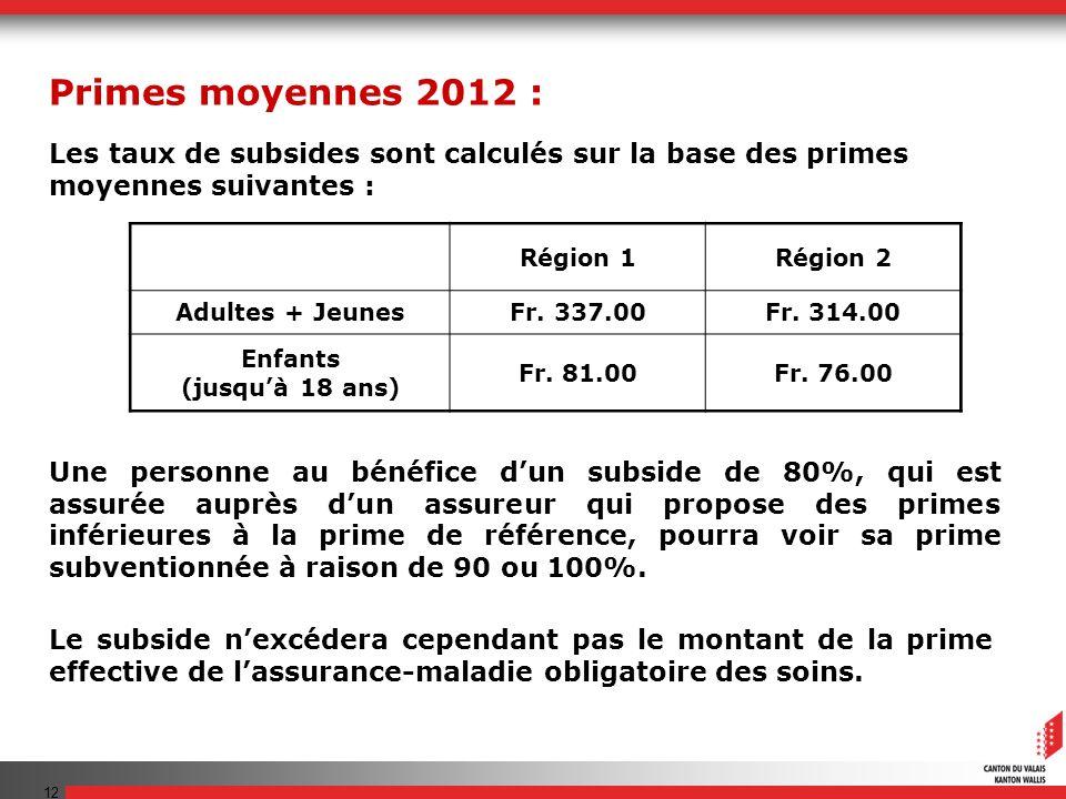 12 Région 1Région 2 Adultes + JeunesFr. 337.00Fr. 314.00 Enfants (jusquà 18 ans) Fr. 81.00Fr. 76.00 Les taux de subsides sont calculés sur la base des