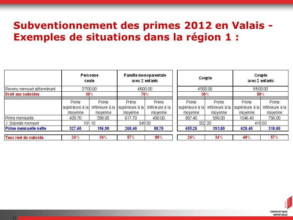 13 Subventionnement des primes 2012 en Valais - Exemples de situations dans la région 1 :