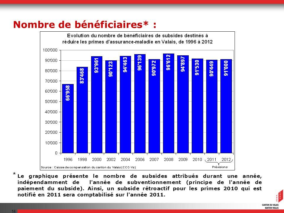 14 Le graphique présente le nombre de subsides attribués durant une année, indépendamment de l'année de subventionnement (principe de l'année de paiem
